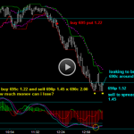 Options Trading Strategy For Locking In Current Profits