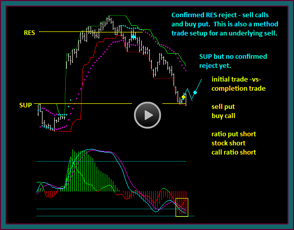 Confirmed Price Resistance Or Support Reject Chart Pattern Video