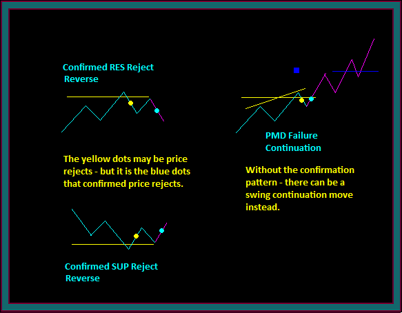 Price Reject Only And Price Swing Continuation Pattern