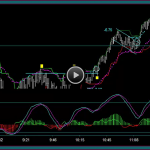 Options Spreads Timing Setups For Entries And Exits