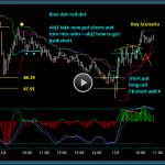 Facebook Stock Option Video 11-4 To 11-6 Trading Day