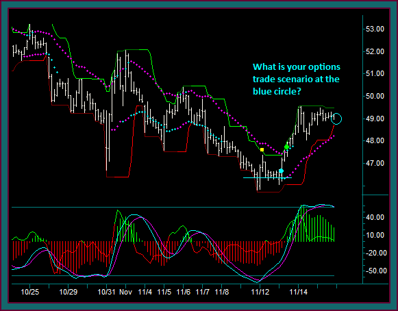Facebook Short Stock Option Position Adjustment And Reverse 60 Min Chart