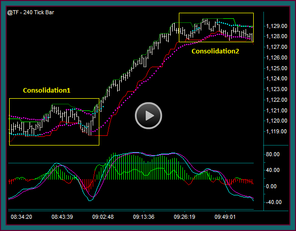 Comparing Renko And Tick Charts During Consolidation Periods