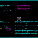 Price Reject Continuation Trading Chart Pattern