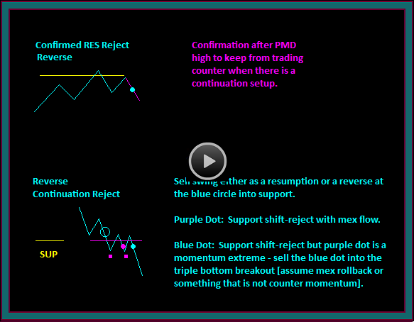 Price Reject Continuation Trading Video