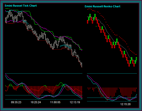 Emini Russell Renko And Tick Chart Comparison