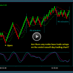 Day Trading Renko Chart Base Trade Setups