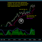 Continued Trade Protection For Facebook Short In The Money Calls
