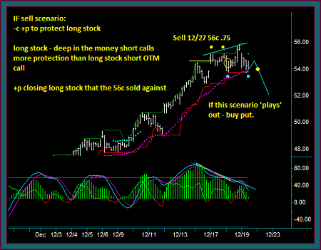 Facebook Synthetic Options Sell Scenario