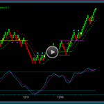 Renko Position Trading Chart For The Russell 2000 ETF