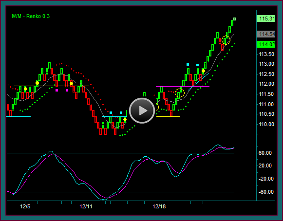 Renko bars trading strategies