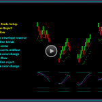 Renko Chart Trade Setup And Entry Timing