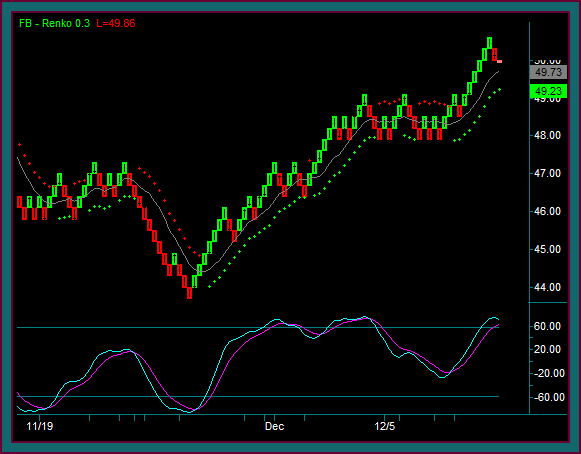 Renko Chart With TradeStation Trading Indicators