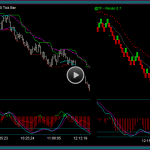 Using Renko Charts For Emini Russell Day Trading