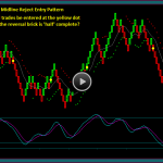 Renko Price Envelope Reversal Trade Setup