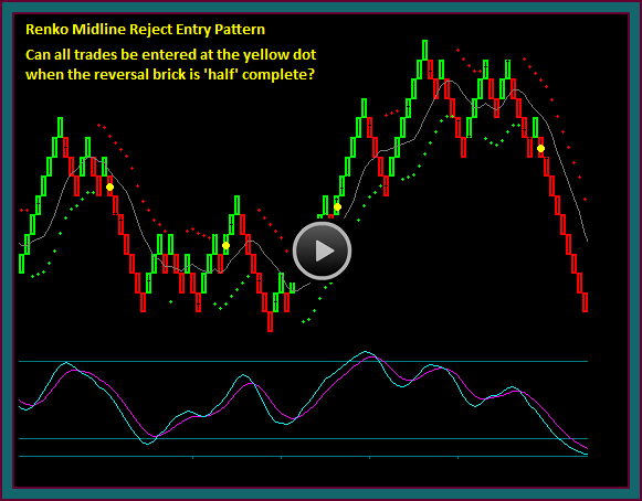 Renko Midline Reject Entry Pattern Video
