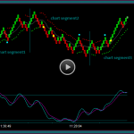 Renko Midline Reject Trade Setup Brick Patterns