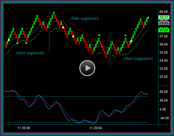 Renko Midline Reject Trade Setup Brick Pattern Video
