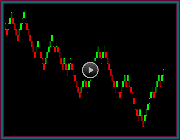 Renko Price Charts Video