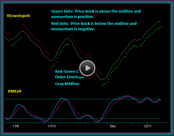 Renko TradeStation Trading Indicators Video