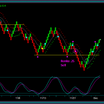 Renko Trading Charts And Directional Price Movement