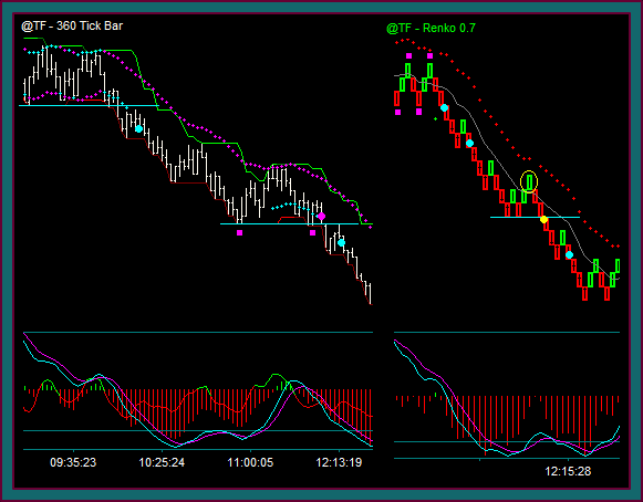 Trading The Emini Russell On Renko Charts