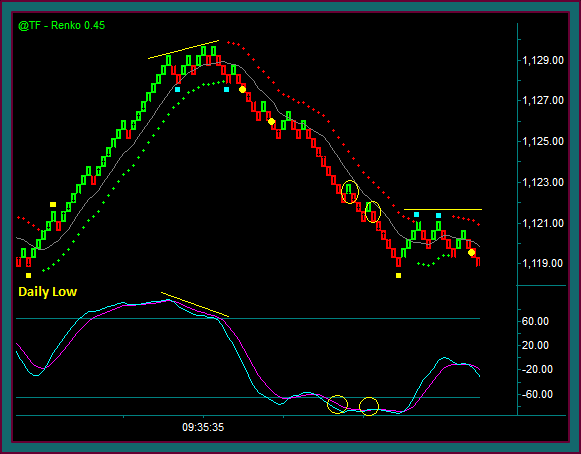 Emini Russel Renko Chart Setups In Consolidation
