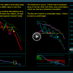 Emini Day Trading With Renko Chart And Tick Bar Chart Sync