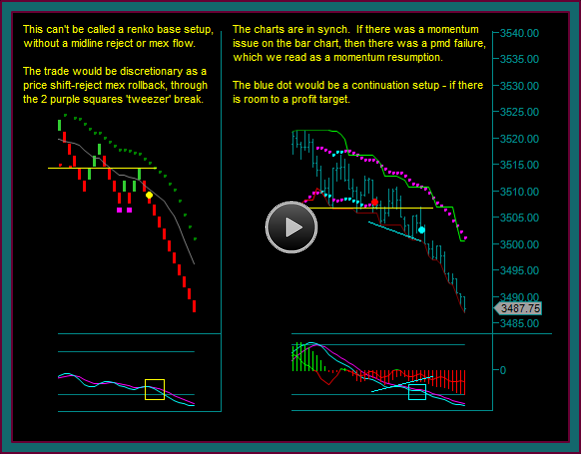 Emini Day Trading With Renko Chart And Price Bar Chart Synch