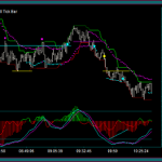 Emini Russell Day Trading And Chart Reading For Price