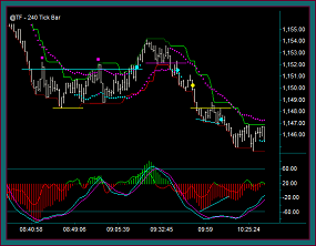 Emini Russell 240 Tick Day Trading Chart 1-6-14