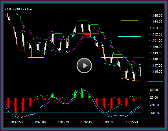 Emini Russell Day Trading And Chart Reading Price