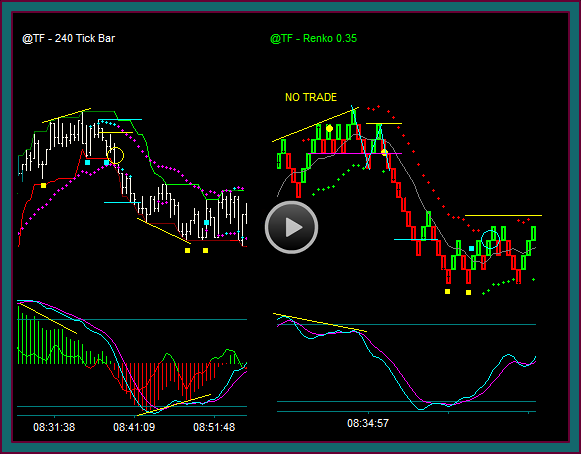Trading Charts Without Time: Range, Tick, Volume - Trading Setups Review