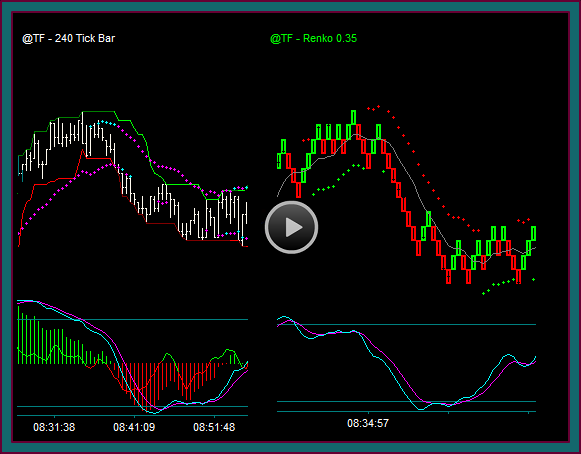 Emini Russell Futures Day Trading Management