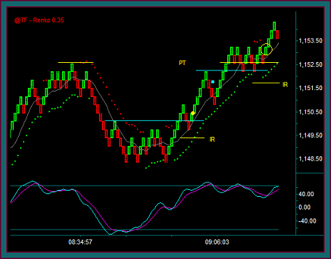 Emini Russell Renko Chart Day Trading Management
