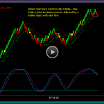 Renko Chart Euro Currency And Emini Russell Day Trading