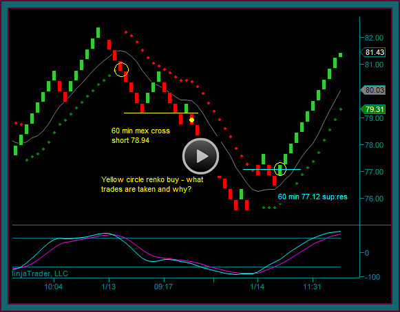 Renko Chart Setups And Timing For Yelp Position Trading
