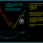 Renko Trading Strategies Base Trade Setup