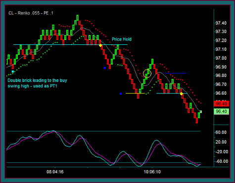 Trading crude without indicators