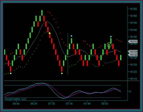 Renko Chart Transition Into Consolidation