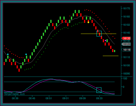 Renko Chart Sell Expanded Profit