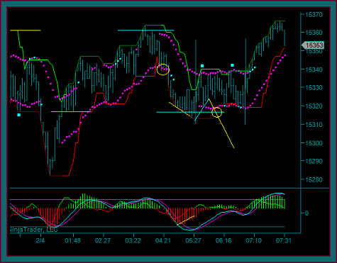 Emini Dow 180 Tick Chart Consolidation