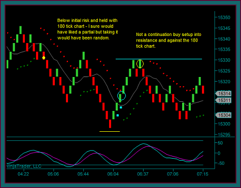 Emini Dow Renko Day Trading Chart During Price Range