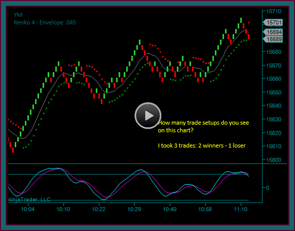 Emini Dow Day Trading Setups And Trades 1-31