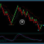 Renko Chart Day Trading Review Training Video