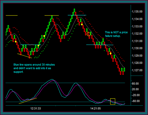 Emini Russell Day Trade Review 1-31
