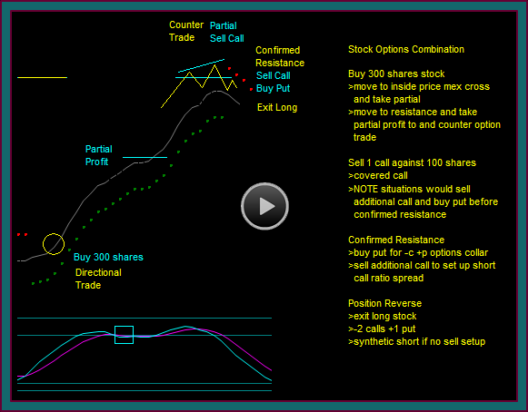 Options Position Trading Strategies And Ratio Short Spreads