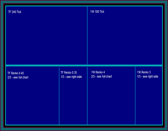 Renko Chart And Tick Chart Workspace