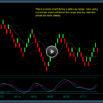 Emini Dow Renko Chart Day Trading Review 2-5
