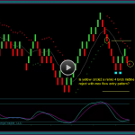 Renko Chart Trade Setup Brick Entry Patterns